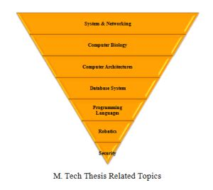 Top 10 dissertation topics for architecture